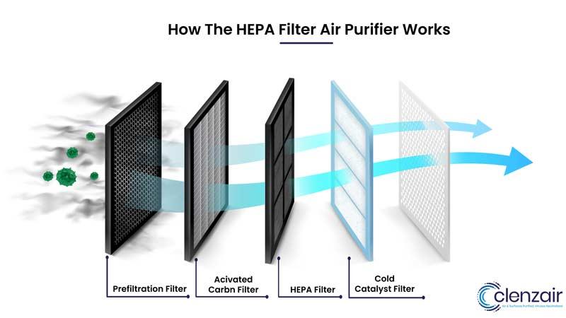 How HEPA Filter Air Purifier Works - Clenzair