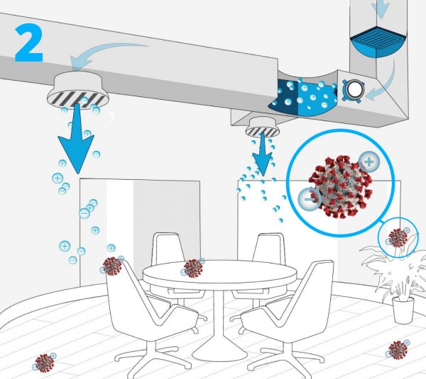 Clenzair installed in to Ductwork and Air Handling plant creates millions of Positive and Negative ions which are distributed in to any space.